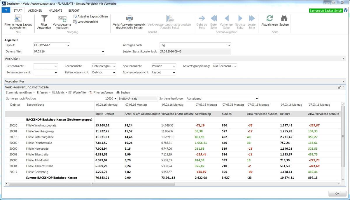Verkaufsauswertungen: einfach und effizient auf allen Ebenen